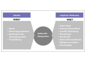 meilensteine_methoden
