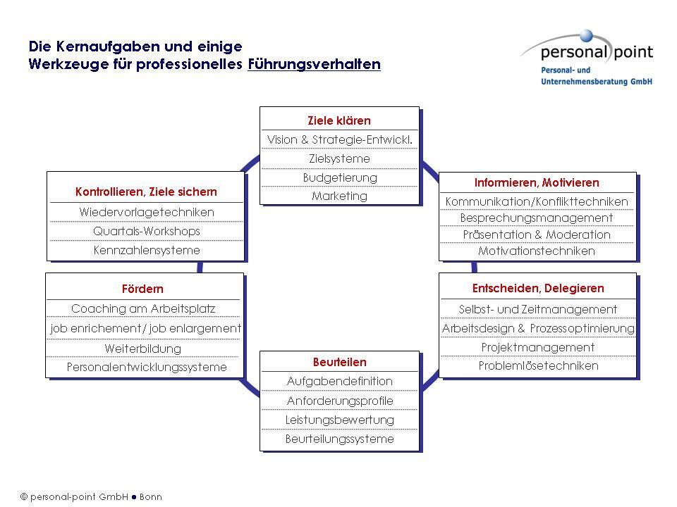 Personal-point vermittelt Ihnen Kenntnisse und Handlungskompetenzen, um professionell führen zu können. Der Kreis besteht aus insgesamt sechs Bausteinen: 1. Ziele klären, 2. Informieren/Motivieren, 3. Entscheiden/Delegieren, 4. Beurteilen, 5. Fördern und 6. Kontrollieren, Ziele sichern