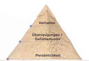 Personalberatung Bonn, Persönlichkeit, Überzeugungen/ Gefühlsmuster, Verhalten