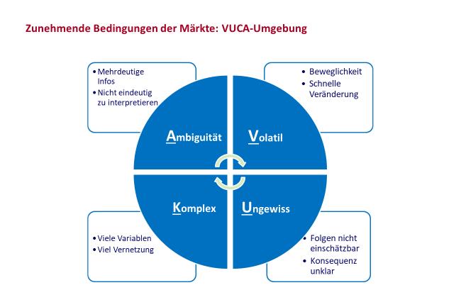 """Wir als Unternehmensberatung Change Management unterstützen Sie in einer sich verändernden Umgebung dabei, die vier Faktoren des Kreises """"VUCA (Volatilität, Ungewissheit, Komplexität und Ambiguität) erfolgreich zu managen."""