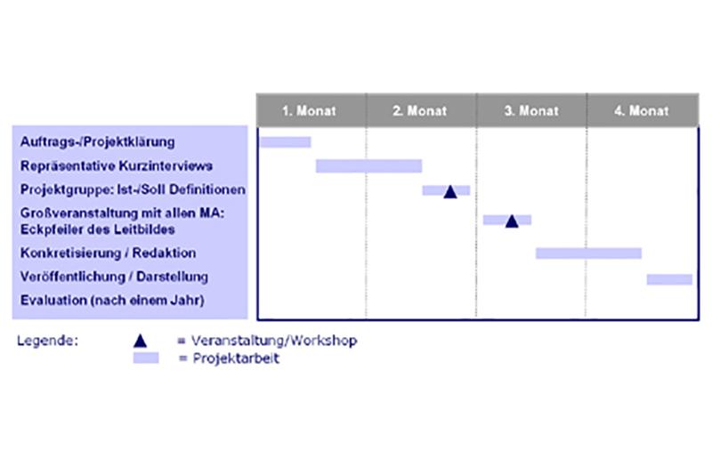 Das Projekt der Leitbildentwicklung Ihres Unternehmens wird zu Beginn mithilfe eines Verlaufsplans zeitlich genau ausgestaltet: Auf die Auftrags-/Projektklärung folgen repräsentative Kurzinterviews, woraufhin innerhalb der Projektgruppe eine Ist-/Soll-Definition vorgenommen wird. Daraufhin folgt eine Großveranstaltung mit allen Mitarbeitern, um die Eckpfeiler des Leitbildes zu definieren. Im Anschluss erfolgt die Konkretisierung des Leitbildes mit anschließender Veröffentlichung. Nach etwa einem Jahr erfolgt eine Evaluation.