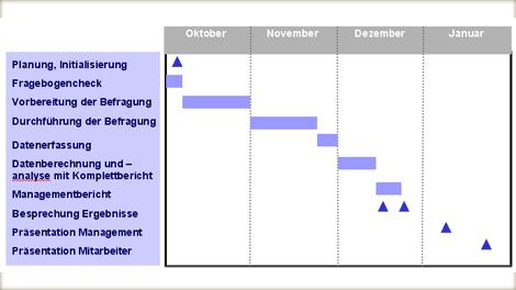Zur Messung des Organisationsklimas wird zumeist eine Mitarbeiterbefragung genutzt, deren Zeitplan und deren Inhalte vorab definiert werden: Auf die Planungs- und Initiierungsphase folgt ein Fragebogencheck, um im Anschluss die Befragung vorzubereiten und schlussendlich Durchzführen. Im Anschluss werden die Date erfasst, berechnet und analysiert. Daraus entsteht ein Komplettbericht sowie Managementbericht, woraufhin die Ergebnisse besprochen und dem Management sowie den Mitarbeitern präsentiert wird.