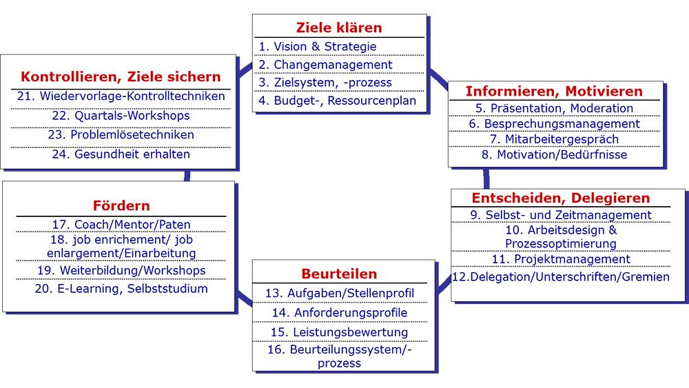 Unsere Personalentwicklungs Seminare bestehen aus einem Kreislauf von sechs verschiedenen Bausteinen: 1. Ziele klären, 2. Informieren/ Motivieren, 3. Entscheiden/Delegieren, Beurteilen, Fördern und Kontrollieren/Ziele sichern.