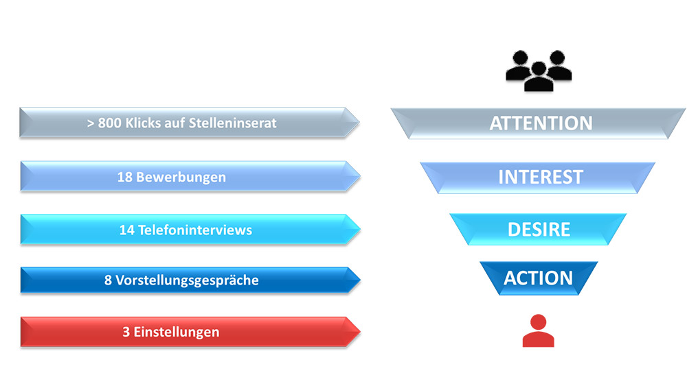 Erfolgreiche Employer Branding Maßnahmen und daraus resultierende Auswahlprozesse lassen sich in fünf verschiedene Prozessschritte unterteilen: Attention, Interest, Desire, Action und Auswahl.
