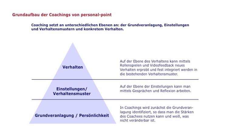 Ob Ihr Anlass ein Change Management Coaching oder ein Anderer ist: Coachings von personal-point setzen an unterschiedlichen Ebenen an: Der Grundveranlagung, der Einstellung/Verhaltensmuster und dem konkretem Verhalten.